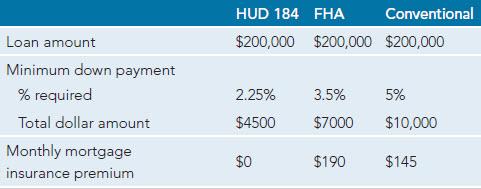 Hud 184 Chart